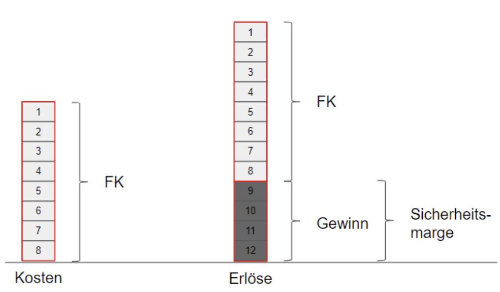 Graphik mit geringeren Baukosten